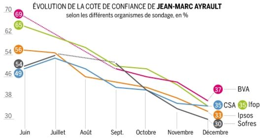 cote confiance Ayrault différents sondages juin-décembre 2012