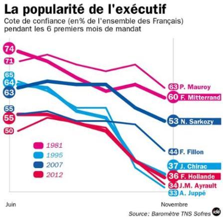 popularité executif juin-novembre 1981-1995-2007-2012