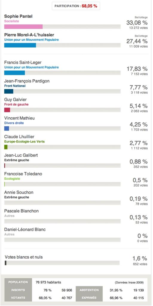 1er tour législatives Lozère 2012