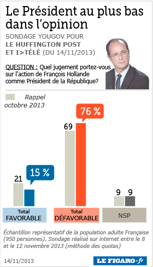 201346_popularite_hollande