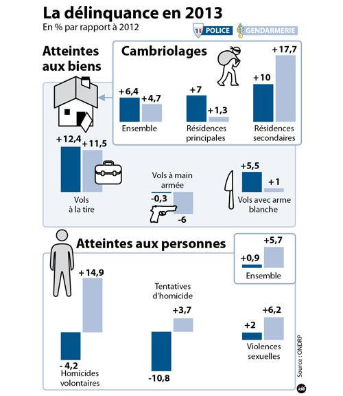 chiffres-de-la-delinquance-2013-infographie-11079931qysde