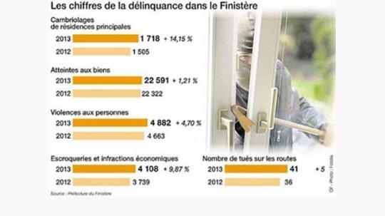 délinquance Finistère Ouest-France 28-01-2014