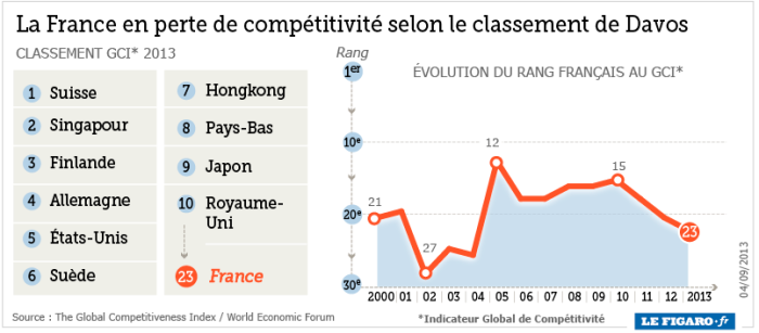 201336_davos_classement_france