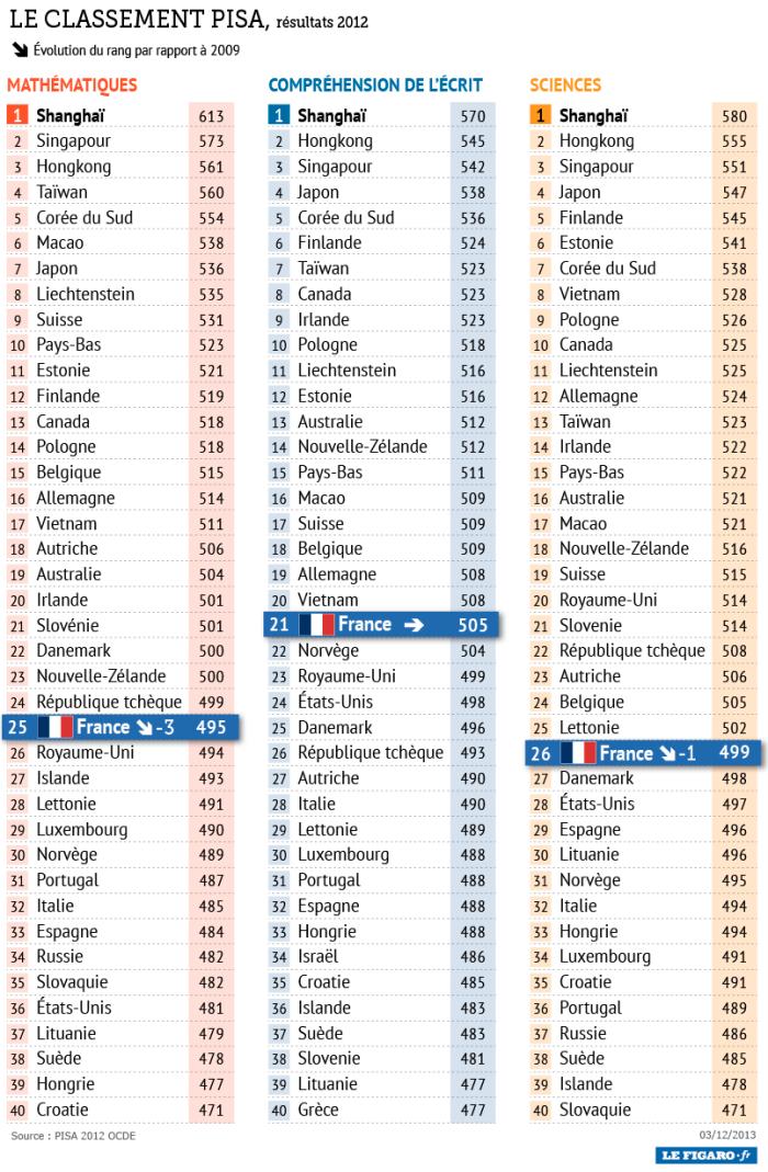 classement_pisa2012