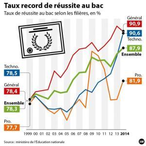taux_record_de_reussite_au_bac_31392_hd