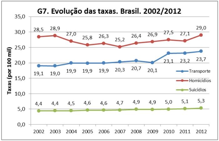 évolution taux mortalité Brésil.jpg