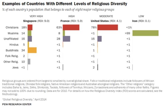 diversité religieuse France avril 2014