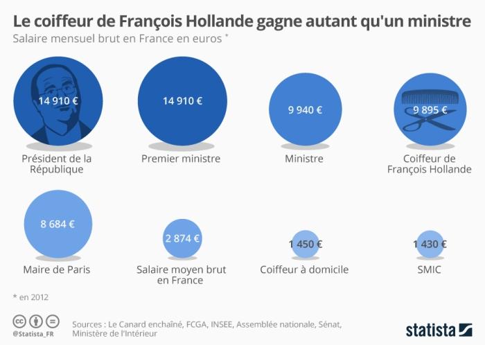 Coiffeur-de-François-Hollande-autant-payé-quun-ministre-Crédits-Statista-CC-BY-NC-2.0