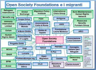 Soros-network Italie